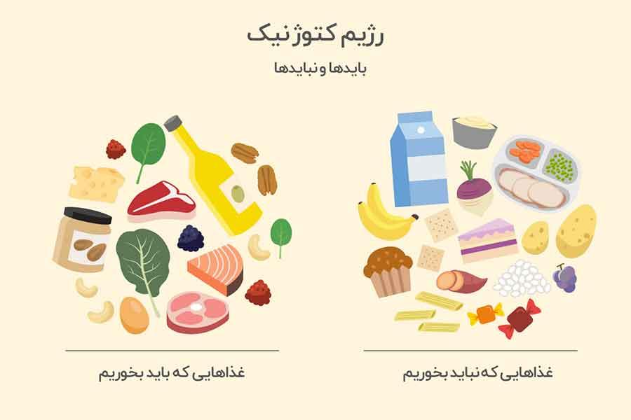 رژیم کتوژنیک یکی از انواعرژیم های غذایی معروف