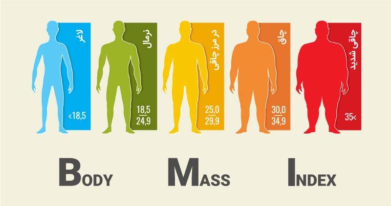 محاسبه BMI (محاسبه آنلاین شاخص توده بدنی)